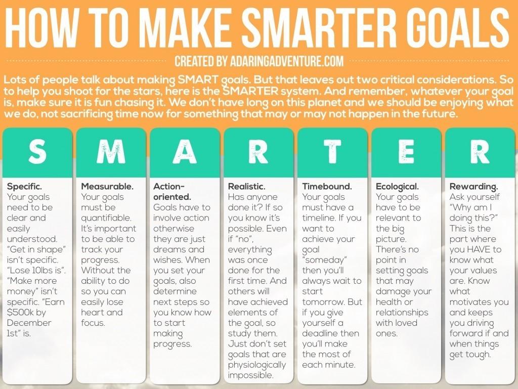 SmarterGoalsAnew[infographic]